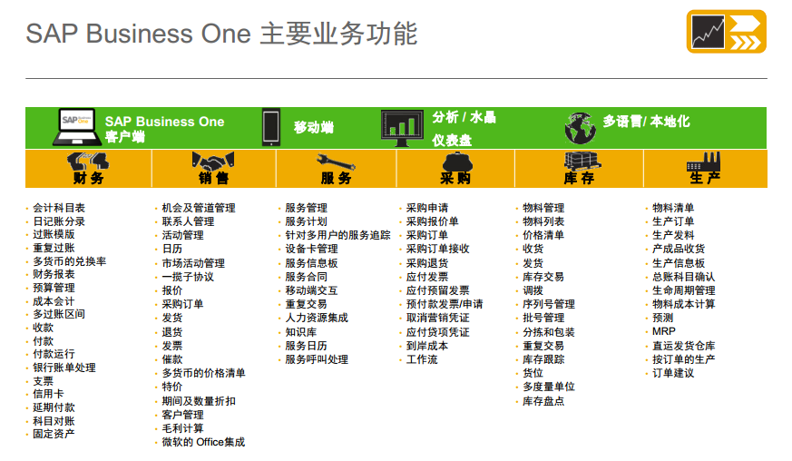 SAP Business One(SAP B1)ERP系统